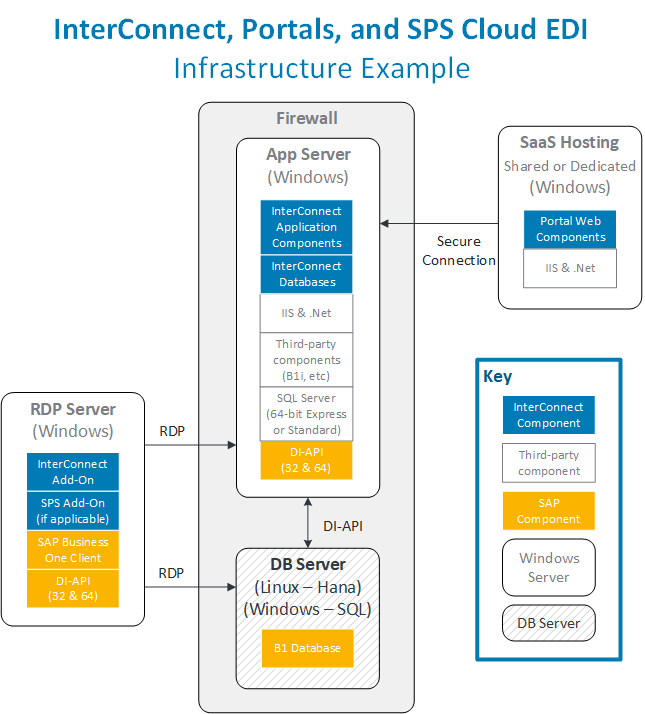 Infrastructure Architecture | Product Documentation